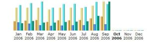 Web Stats Chart